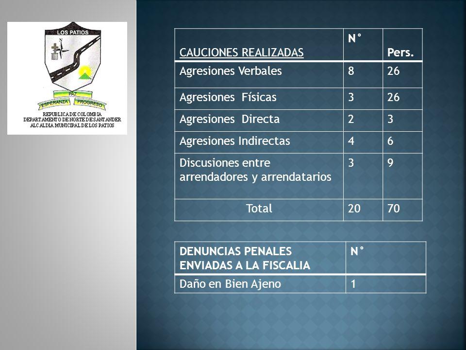 CAUCIONES REALIZADAS N° Pers. Agresiones Verbales. 8. 26. Agresiones Físicas. 3. Agresiones Directa.