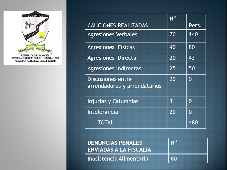 CAUCIONES REALIZADAS N° Pers. Agresiones Verbales. 70. 140. Agresiones Físicas. 40. 80. Agresiones Directa.