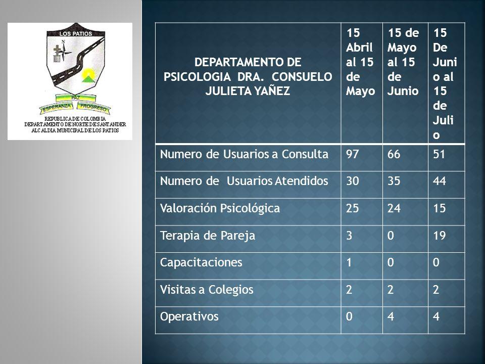 DEPARTAMENTO DE PSICOLOGIA DRA. CONSUELO JULIETA YAÑEZ