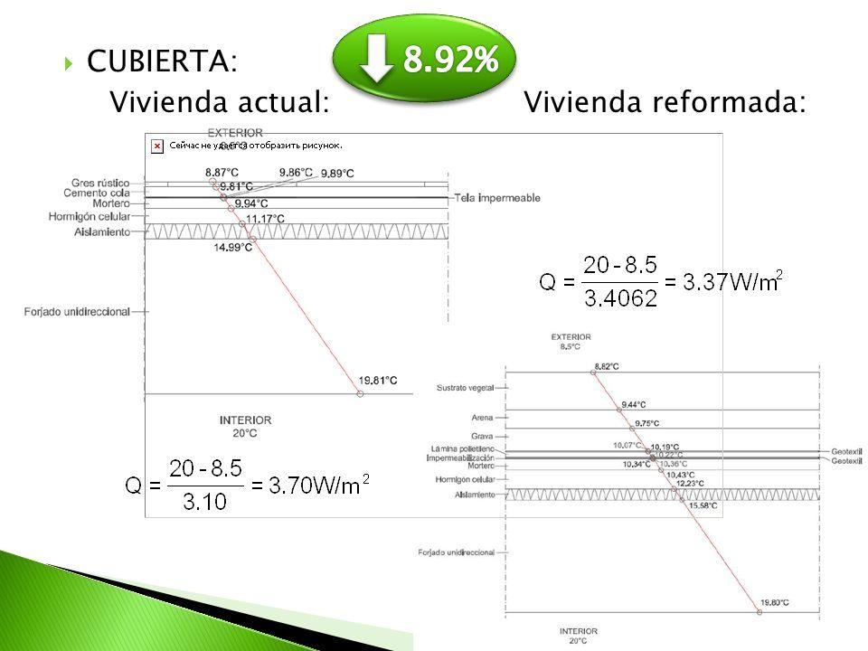 8.92% CUBIERTA: Vivienda actual: Vivienda reformada: