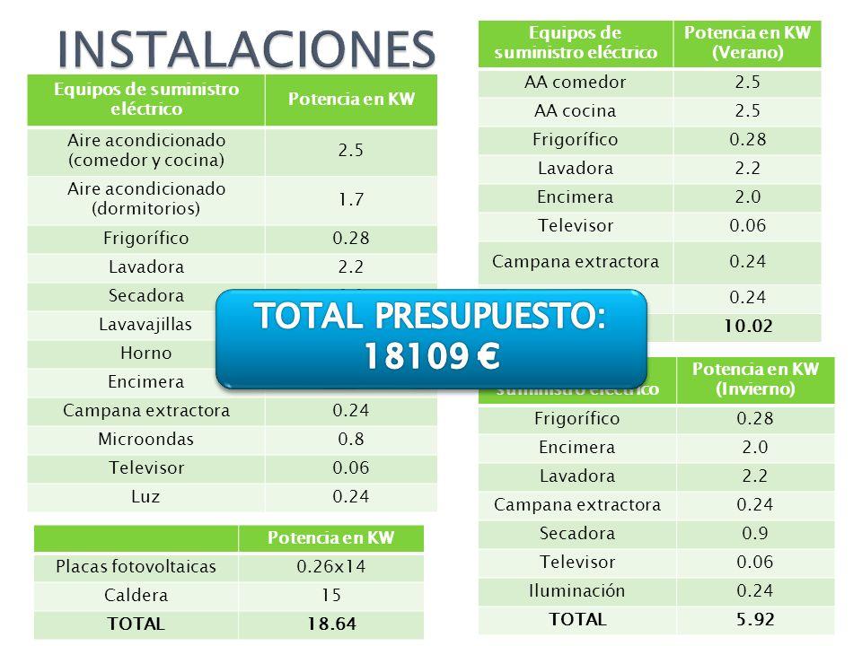 INSTALACIONES TOTAL PRESUPUESTO: 18109 €