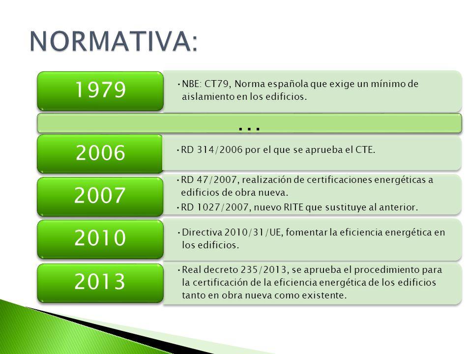 NORMATIVA: 1979. NBE: CT79, Norma española que exige un mínimo de aislamiento en los edificios. …