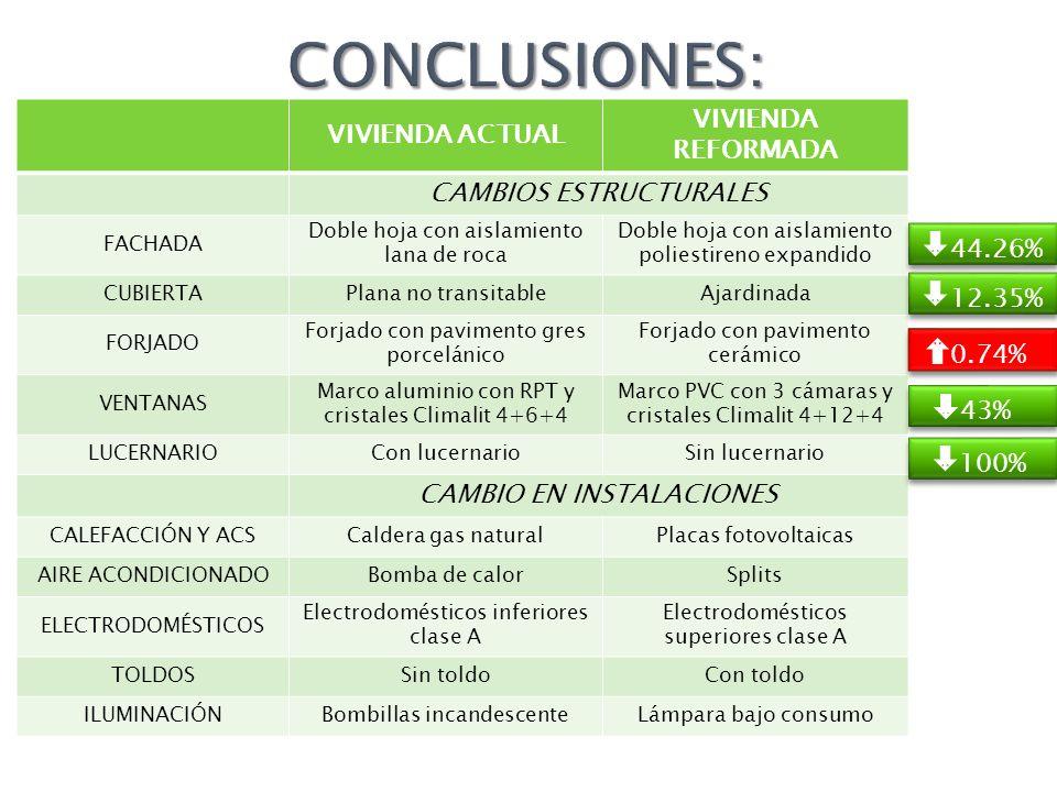 CONCLUSIONES: VIVIENDA REFORMADA VIVIENDA ACTUAL CAMBIOS ESTRUCTURALES
