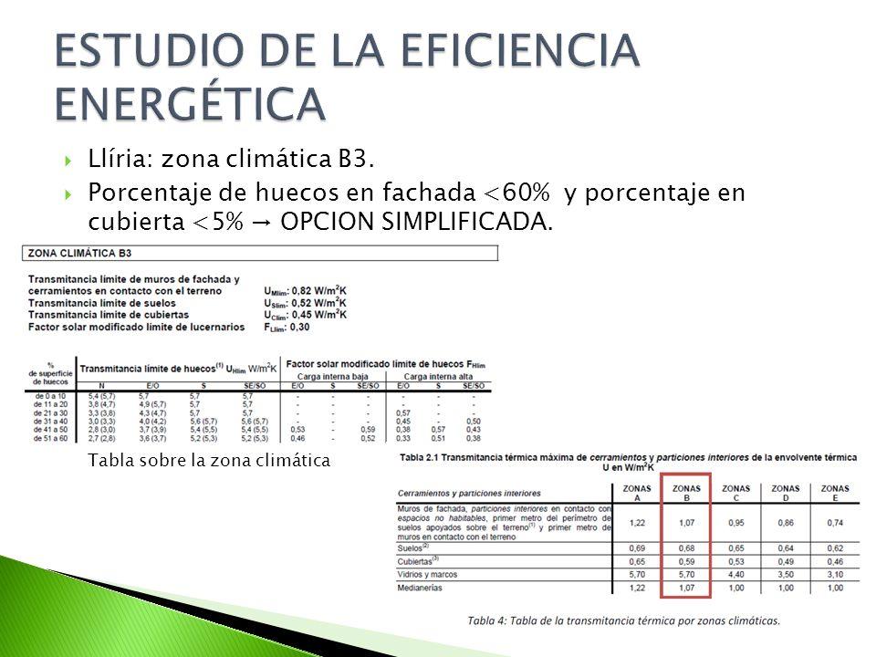 ESTUDIO DE LA EFICIENCIA ENERGÉTICA