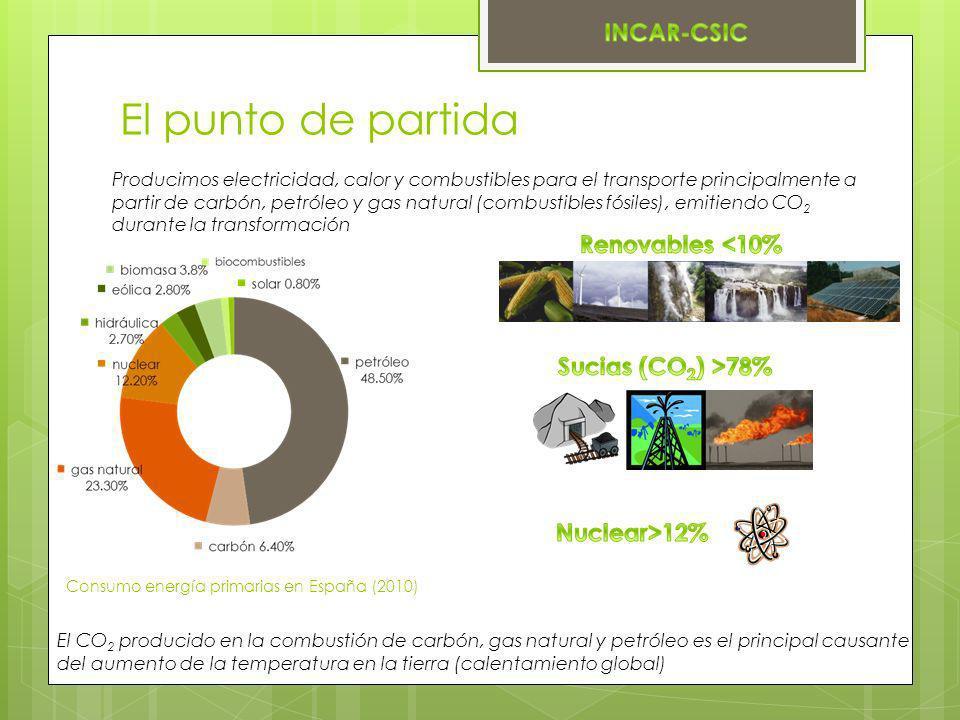 El punto de partida Renovables <10% Sucias (CO2) >78%