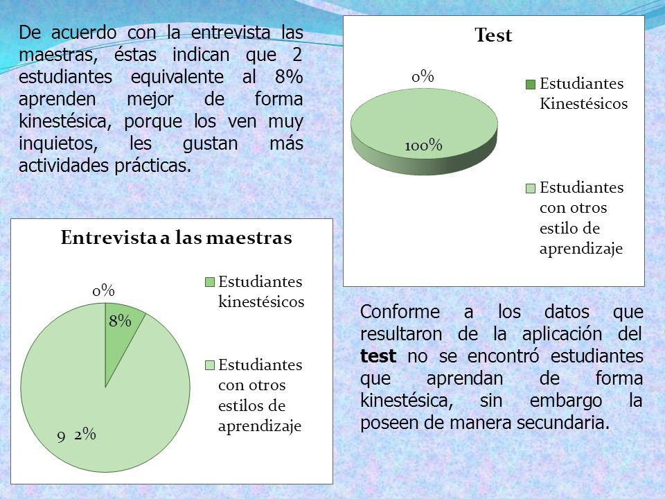 De acuerdo con la entrevista las maestras, éstas indican que 2 estudiantes equivalente al 8% aprenden mejor de forma kinestésica, porque los ven muy inquietos, les gustan más actividades prácticas.