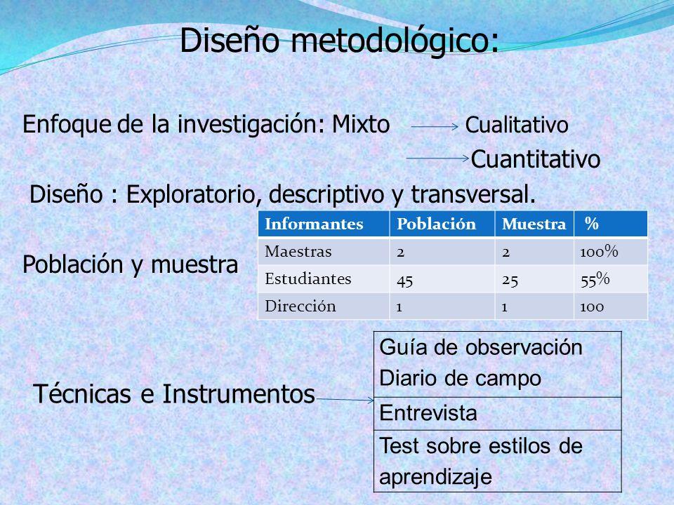 Diseño metodológico: Técnicas e Instrumentos