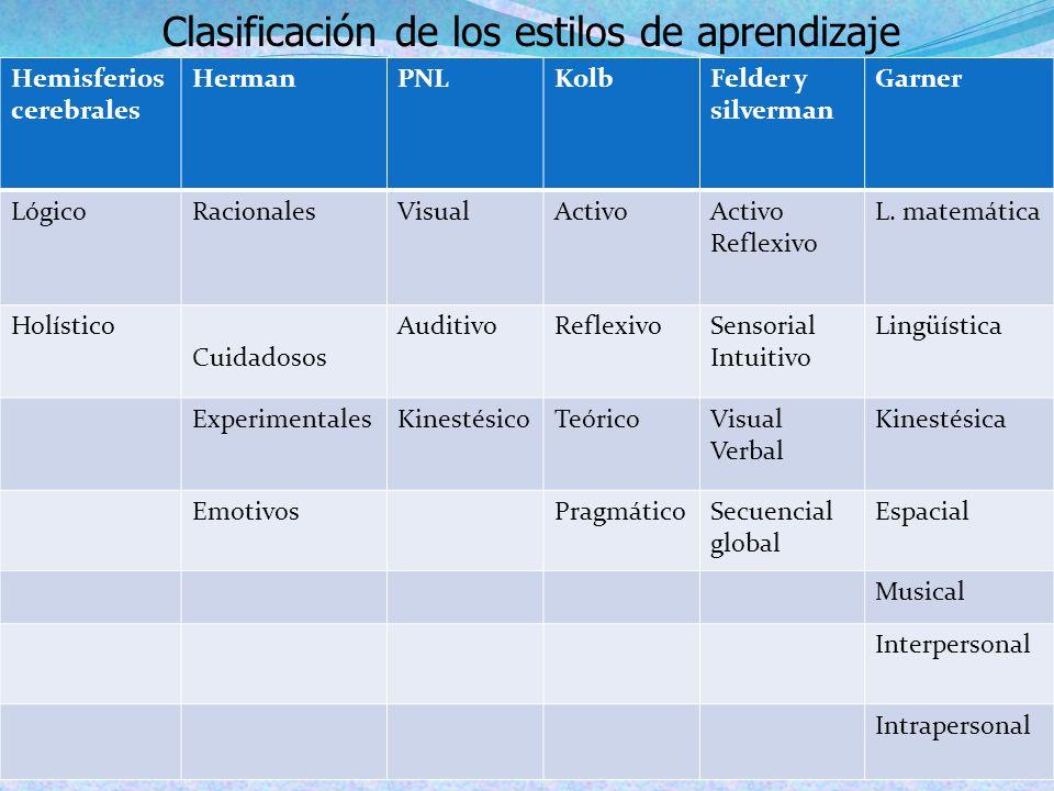 Clasificación de los estilos de aprendizaje
