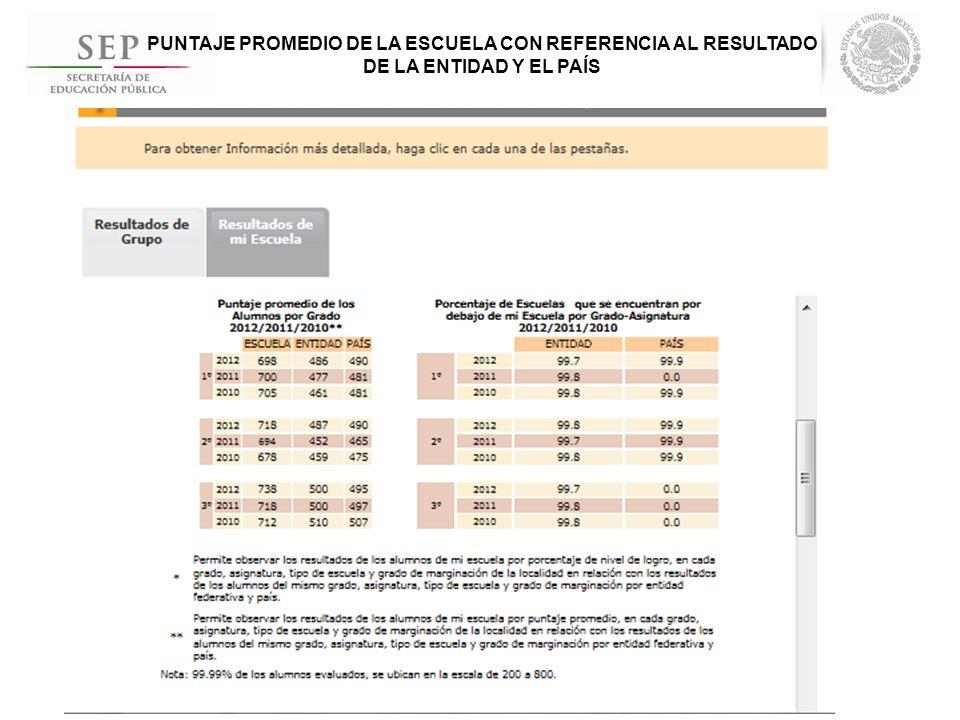 PUNTAJE PROMEDIO DE LA ESCUELA CON REFERENCIA AL RESULTADO DE LA ENTIDAD Y EL PAÍS