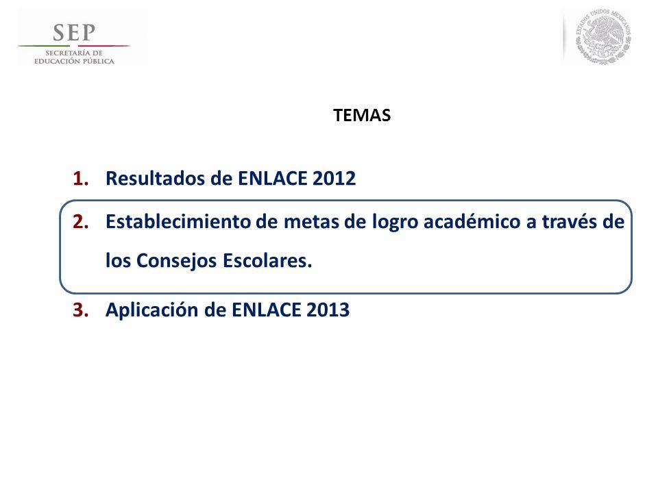 TEMAS Resultados de ENLACE 2012. Establecimiento de metas de logro académico a través de los Consejos Escolares.