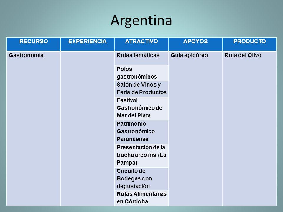 Argentina RECURSO EXPERIENCIA ATRACTIVO APOYOS PRODUCTO Gastronomía