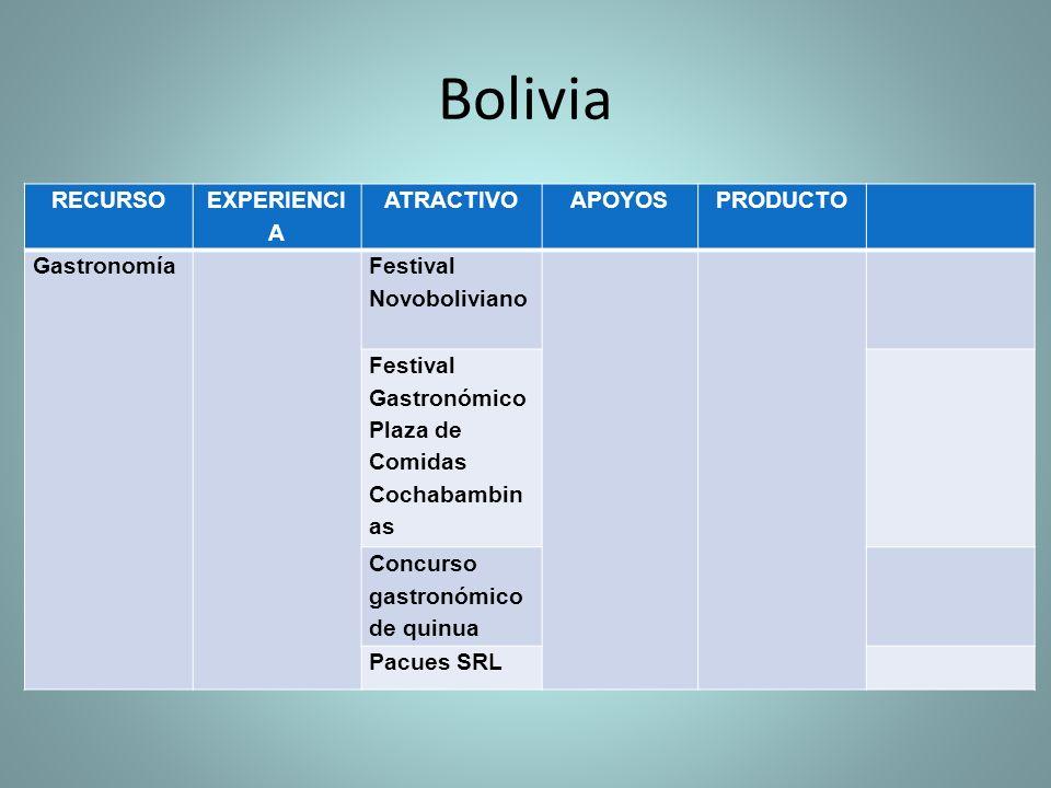 Bolivia RECURSO EXPERIENCIA ATRACTIVO APOYOS PRODUCTO Gastronomía