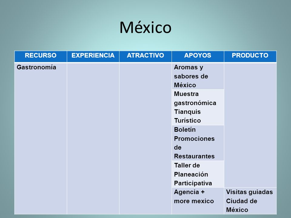 México RECURSO EXPERIENCIA ATRACTIVO APOYOS PRODUCTO Gastronomía
