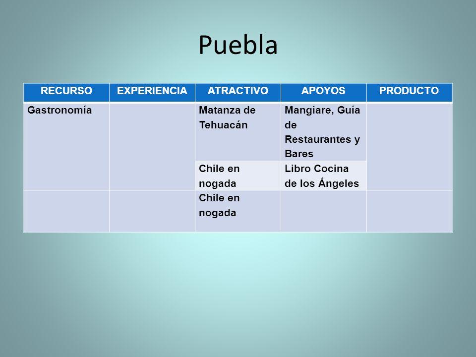 Puebla RECURSO EXPERIENCIA ATRACTIVO APOYOS PRODUCTO Gastronomía