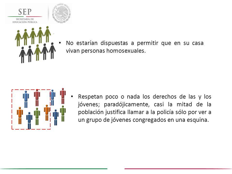 No estarían dispuestas a permitir que en su casa vivan personas homosexuales.
