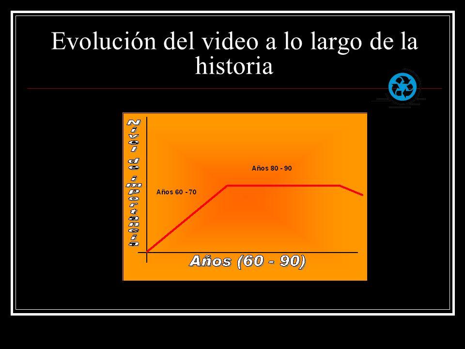 Evolución del video a lo largo de la historia