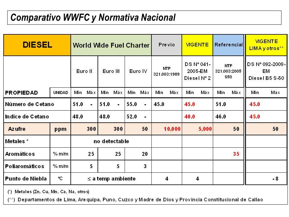 Comparativo WWFC y Normativa Nacional