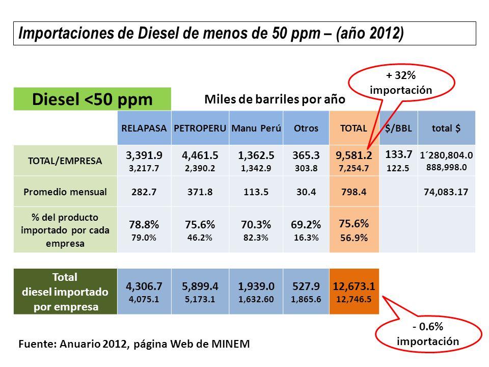 Miles de barriles por año % del producto importado por cada empresa