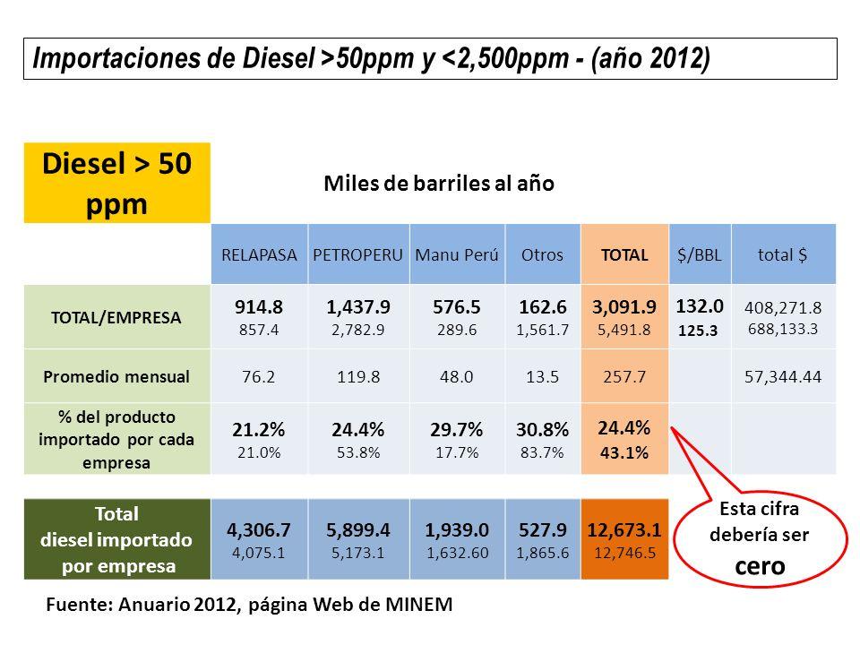 Importaciones de Diesel >50ppm y <2,500ppm - (año 2012)
