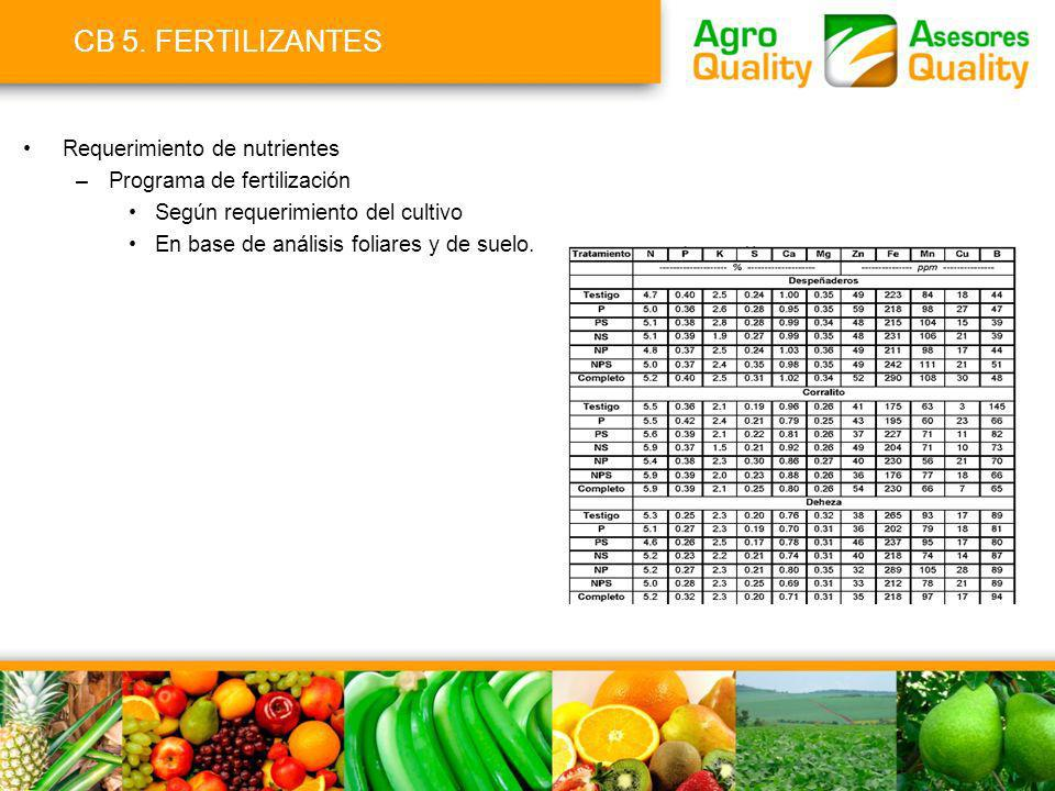 CB 5. FERTILIZANTES Requerimiento de nutrientes