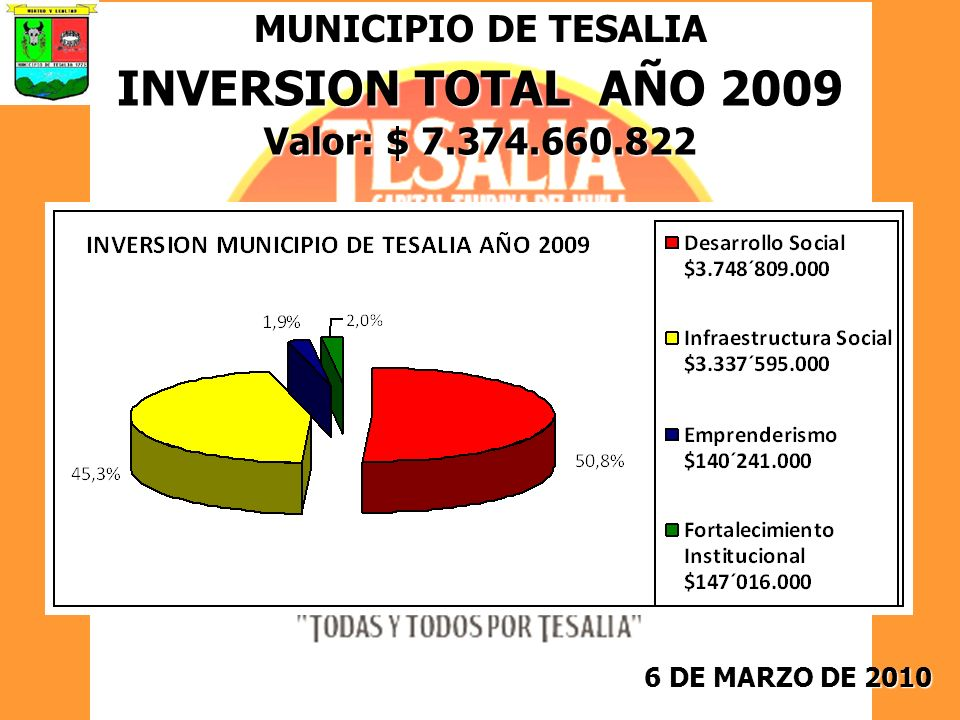 INVERSION TOTAL AÑO 2009 MUNICIPIO DE TESALIA Valor: $ 7.374.660.822