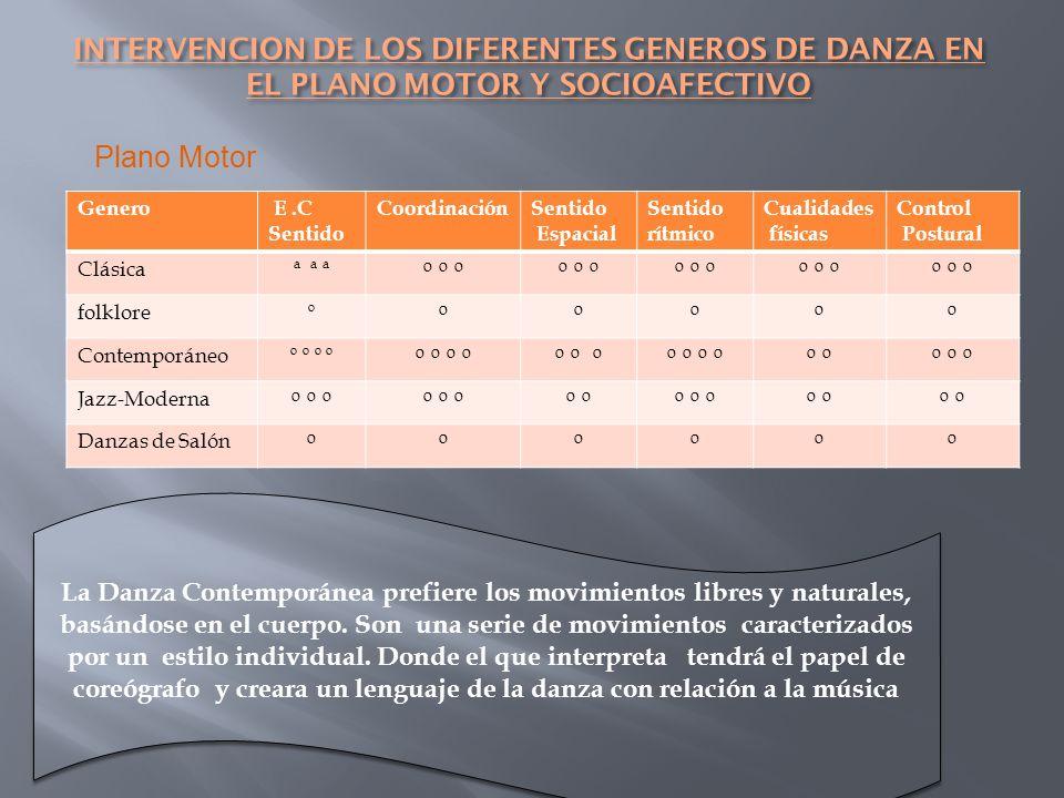 INTERVENCION DE LOS DIFERENTES GENEROS DE DANZA EN EL PLANO MOTOR Y SOCIOAFECTIVO