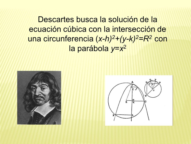Descartes busca la solución de la ecuación cúbica con la intersección de una circunferencia (x-h)2+(y-k)2=R2 con la parábola y=x2