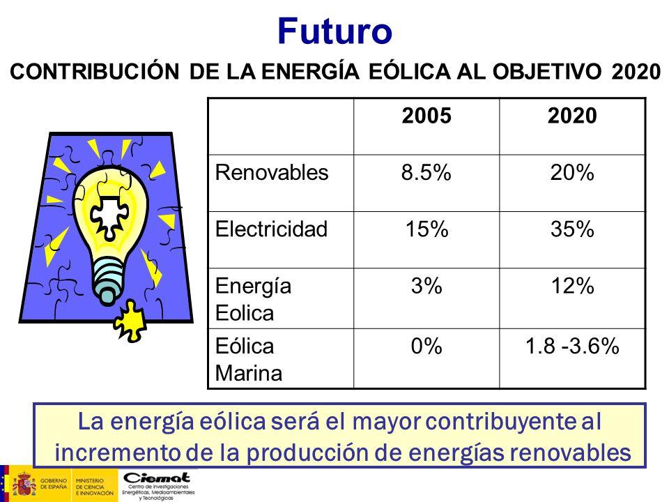 Futuro La energía eólica será el mayor contribuyente al