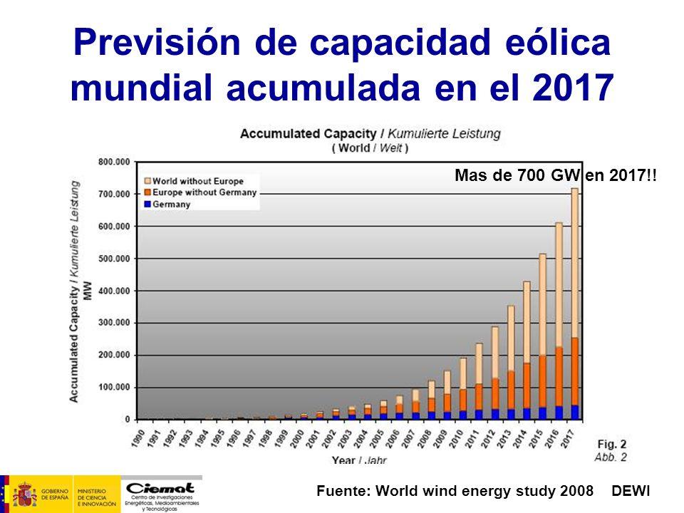 Previsión de capacidad eólica mundial acumulada en el 2017