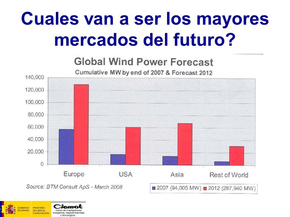 Cuales van a ser los mayores mercados del futuro