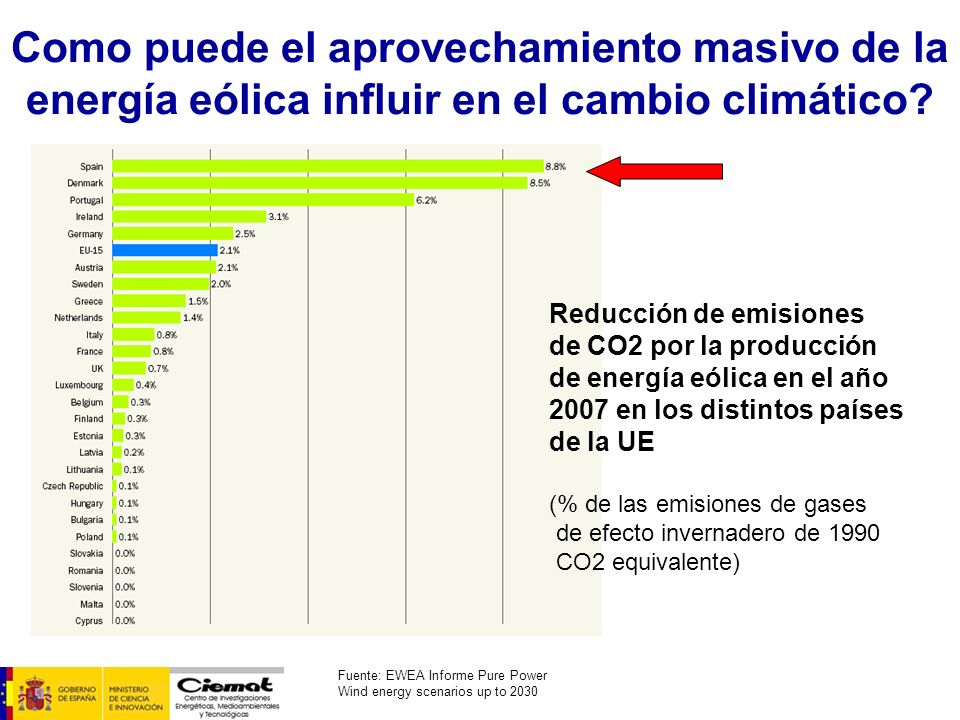 Como puede el aprovechamiento masivo de la energía eólica influir en el cambio climático