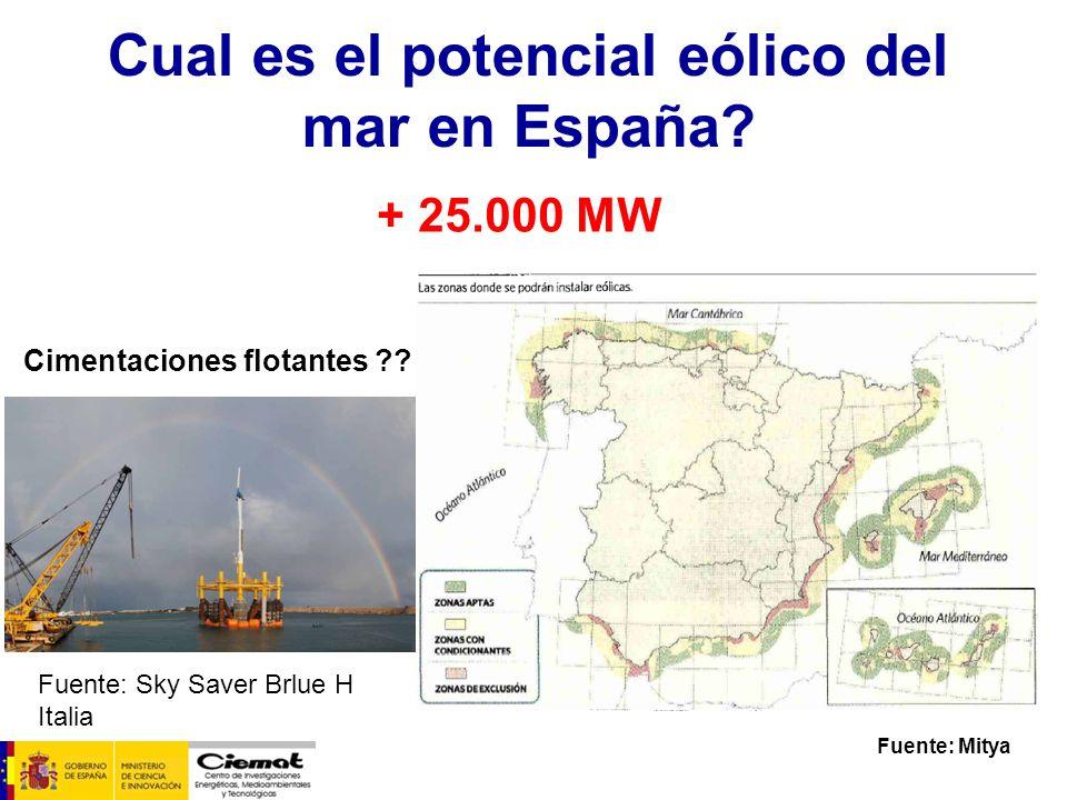 Cual es el potencial eólico del mar en España
