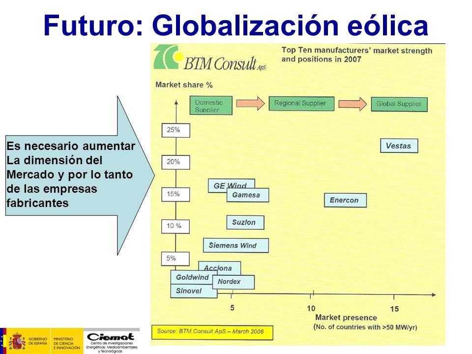 Futuro: Globalización eólica