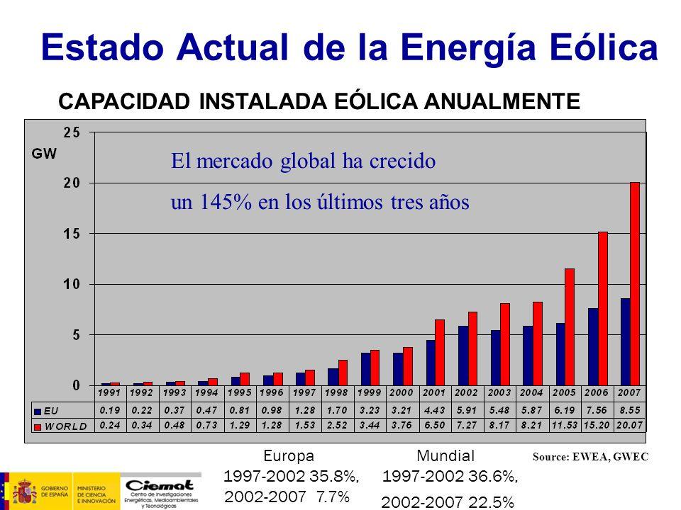 Estado Actual de la Energía Eólica