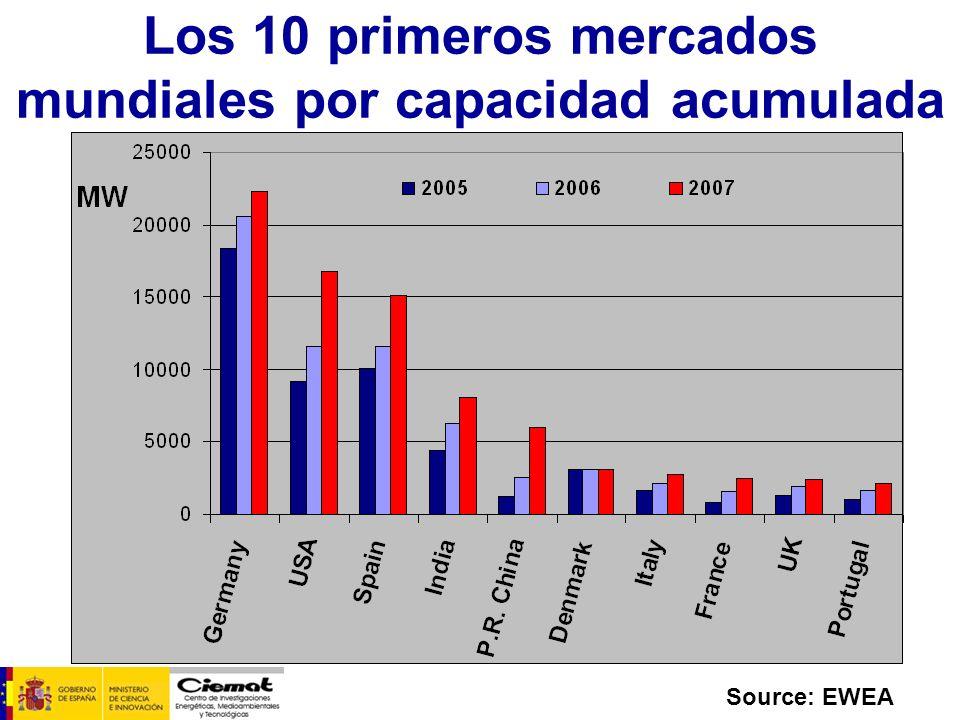 Los 10 primeros mercados mundiales por capacidad acumulada
