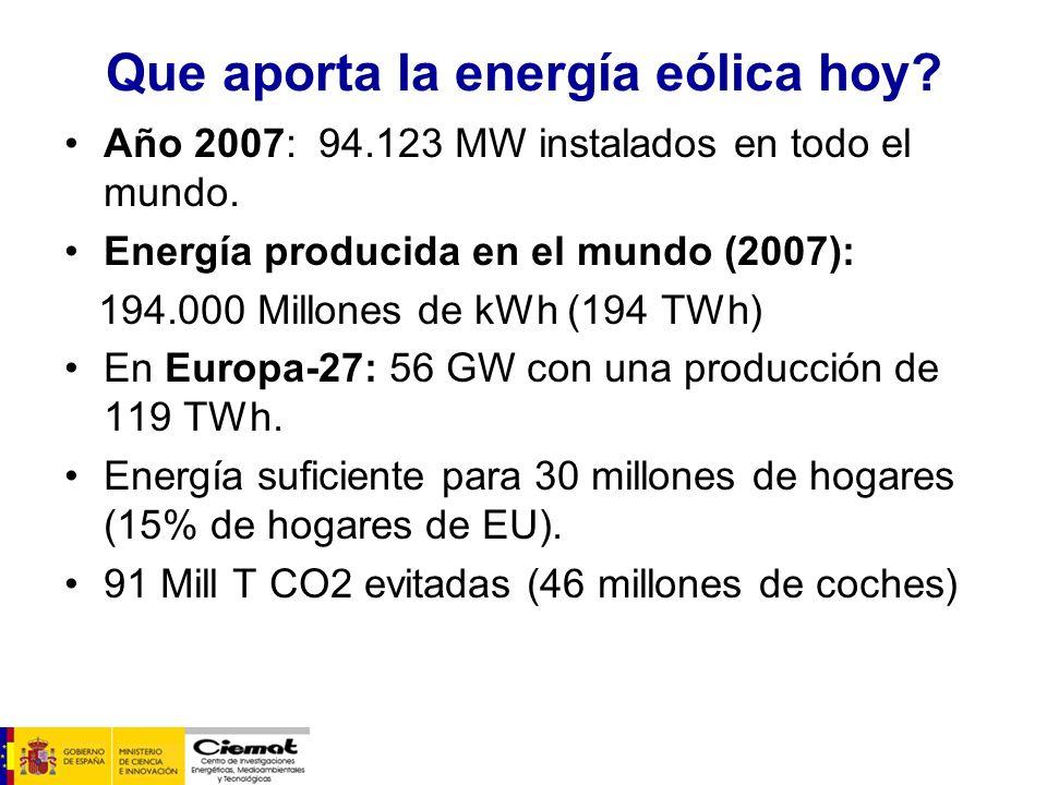 Que aporta la energía eólica hoy