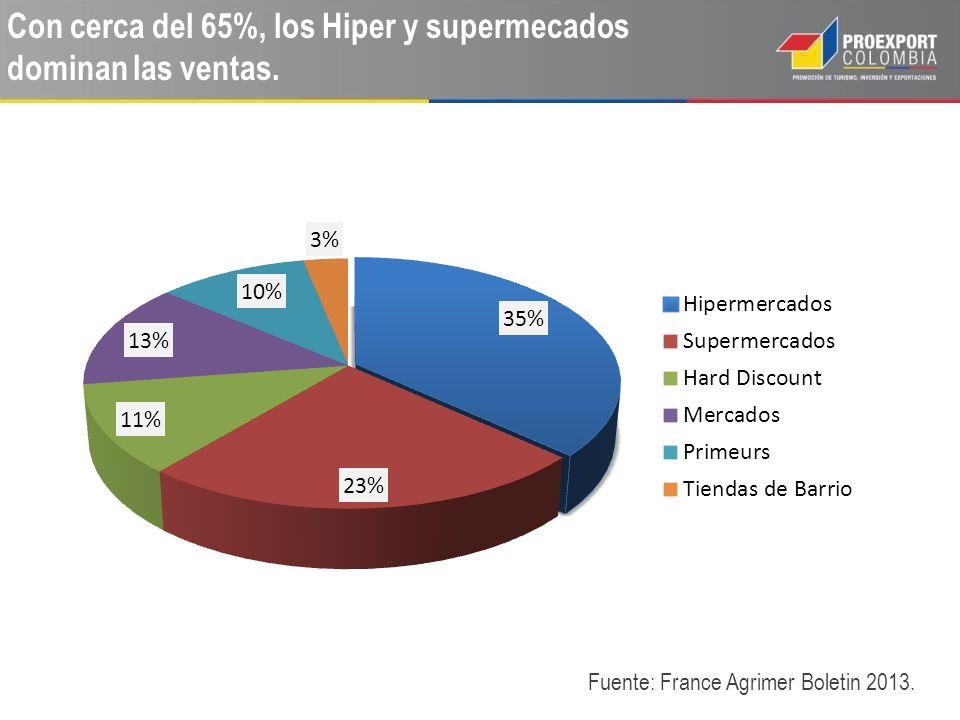 Con cerca del 65%, los Hiper y supermecados dominan las ventas.