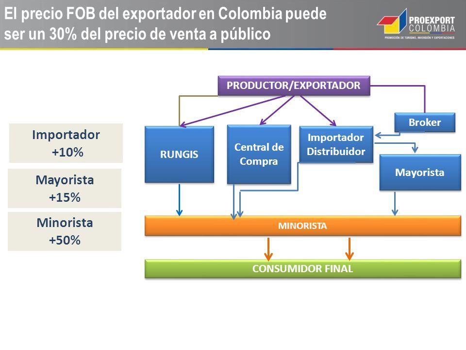 PRODUCTOR/EXPORTADOR Importador Distribuidor