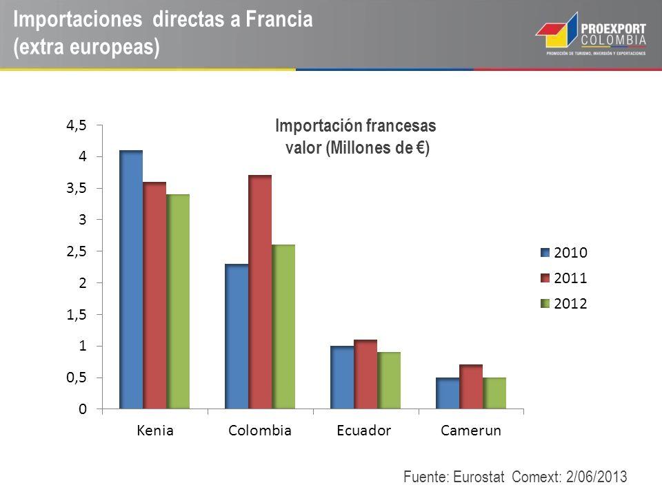 Importaciones directas a Francia (extra europeas)