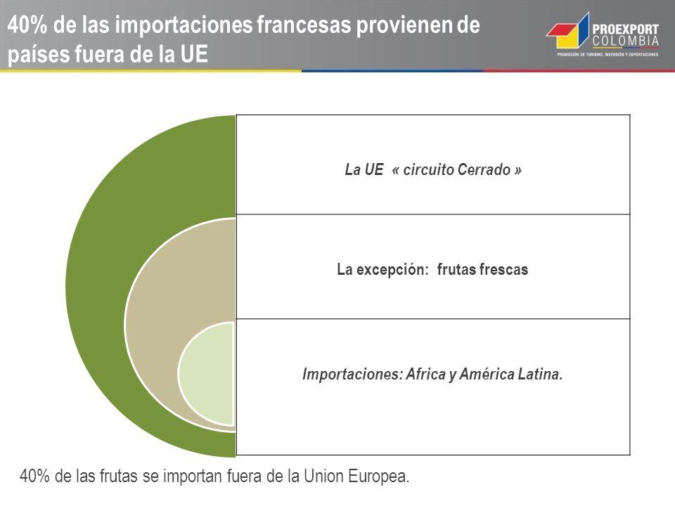 40% de las importaciones francesas provienen de países fuera de la UE