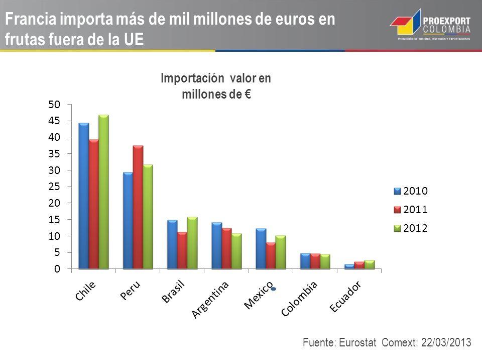 Importación valor en millones de €