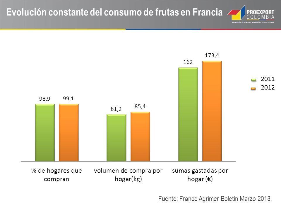 Evolución constante del consumo de frutas en Francia