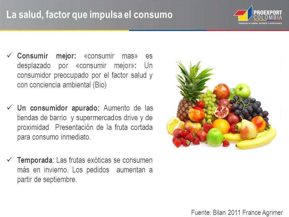 La salud, factor que impulsa el consumo
