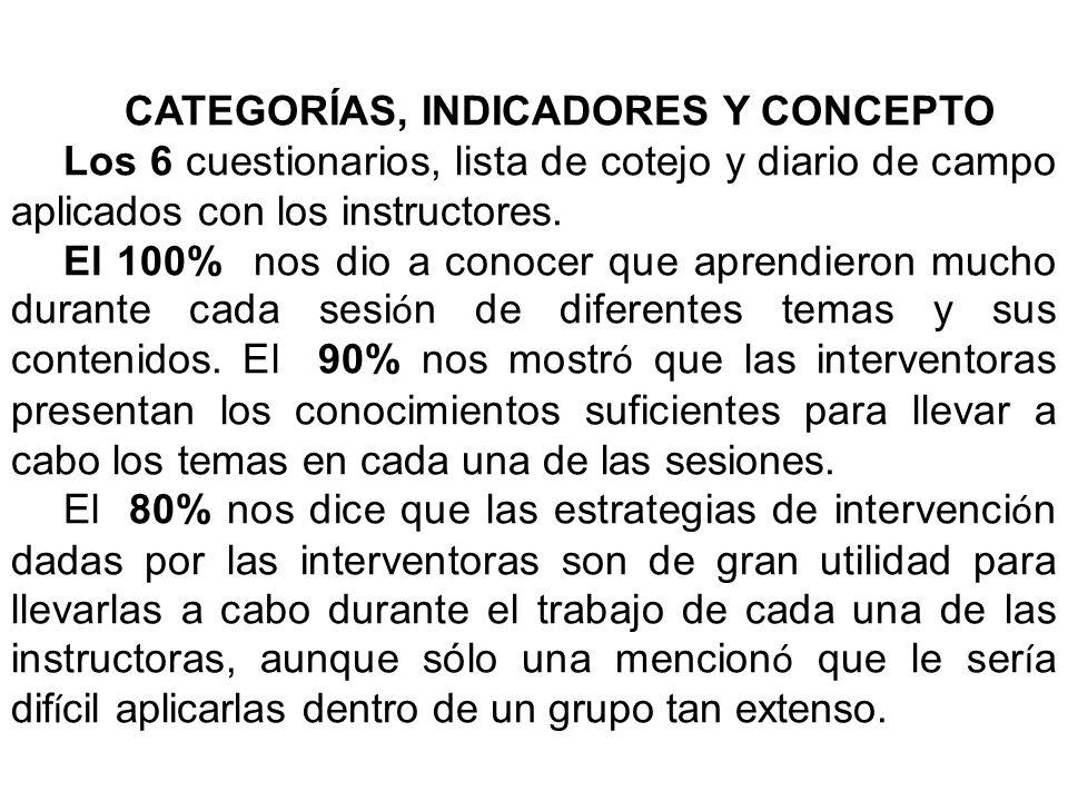 CATEGORÍAS, INDICADORES Y CONCEPTO