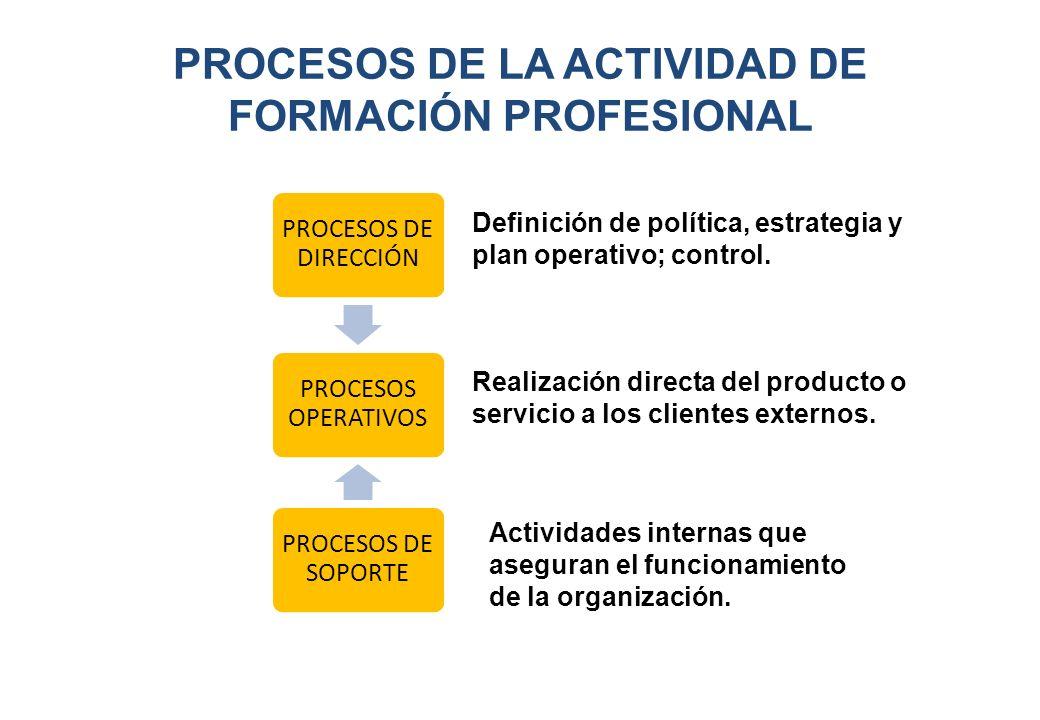 PROCESOS DE LA ACTIVIDAD DE FORMACIÓN PROFESIONAL