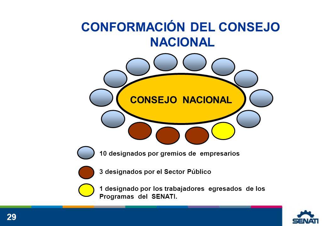 CONFORMACIÓN DEL CONSEJO