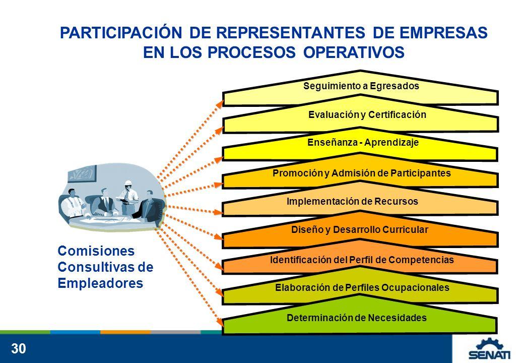 PARTICIPACIÓN DE REPRESENTANTES DE EMPRESAS EN LOS PROCESOS OPERATIVOS