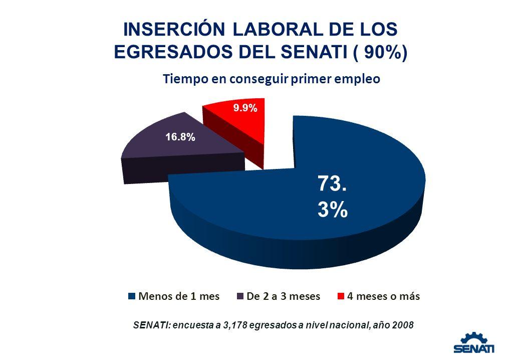 INSERCIÓN LABORAL DE LOS EGRESADOS DEL SENATI ( 90%)
