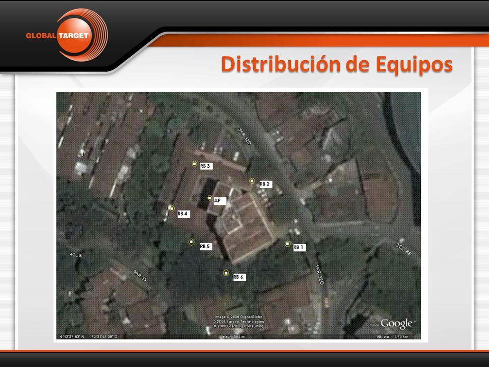 Distribución de Equipos