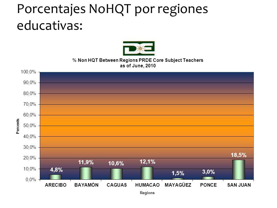 Porcentajes NoHQT por regiones educativas:
